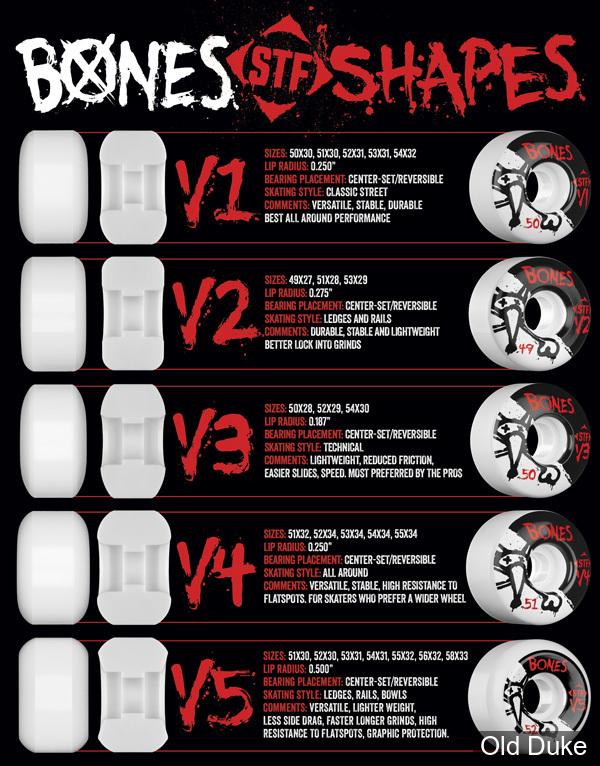 ROUE DE SKATE - D / 55MM - BONES - STF SERIE III - V5